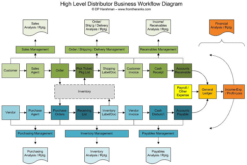 Noteson risk management disaster recovery business continuity distributor business high level it workflow diagram click on image to enlarge ccuart