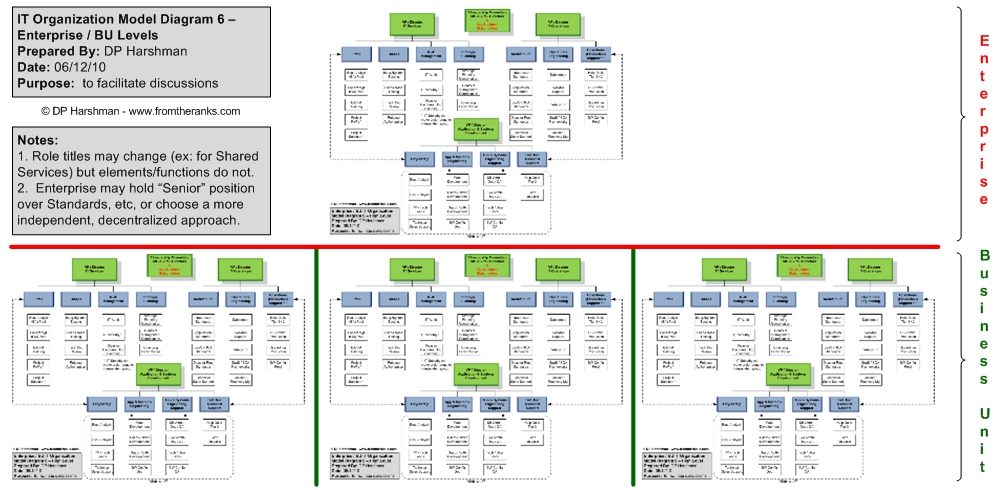 IT Organization Models