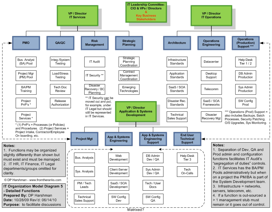 international business organization chart international